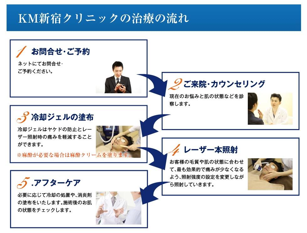 KM新宿クリニック・ハヤブサ脱毛施術までの流れ